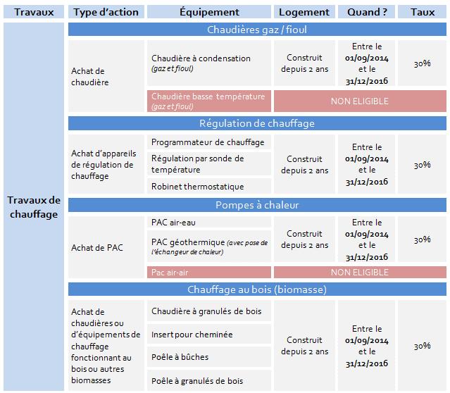 Crédit Impôt Didier Matériaux Aide